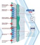Матрас Schlaraffia Active spring | Ортопедический